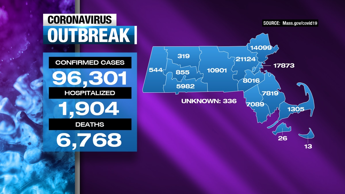 Coronavirus updates: Mass. DPH reports 50 new COVID-19 deaths, 789 additional positive cases in state
