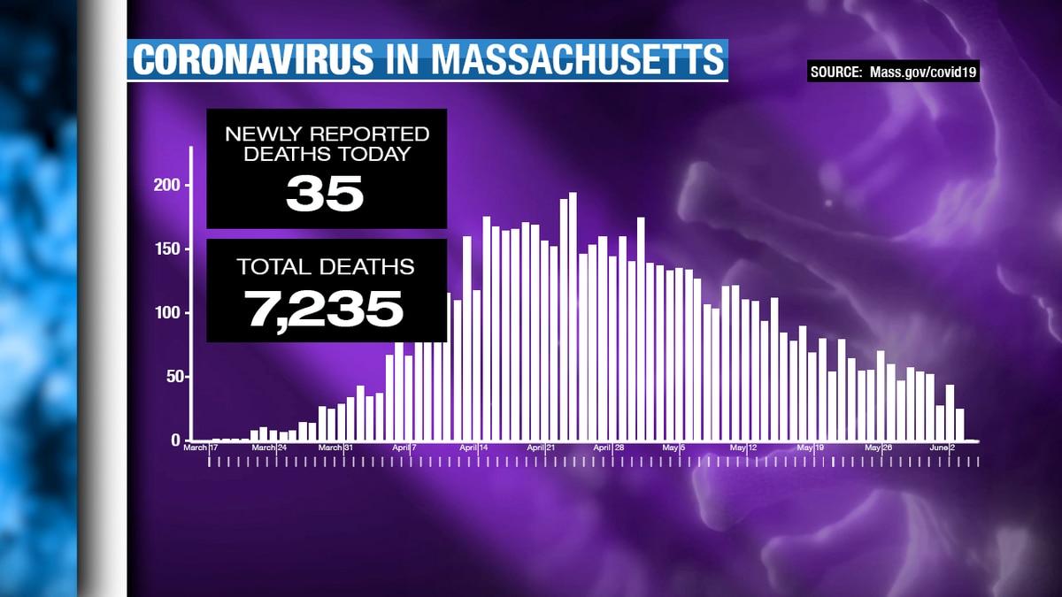 Coronavirus updates: May 18 to June 5